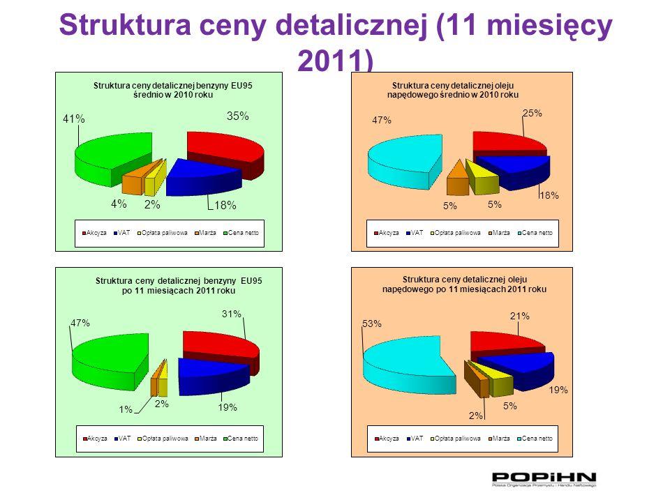 Struktura ceny detalicznej (11 miesięcy 2011)