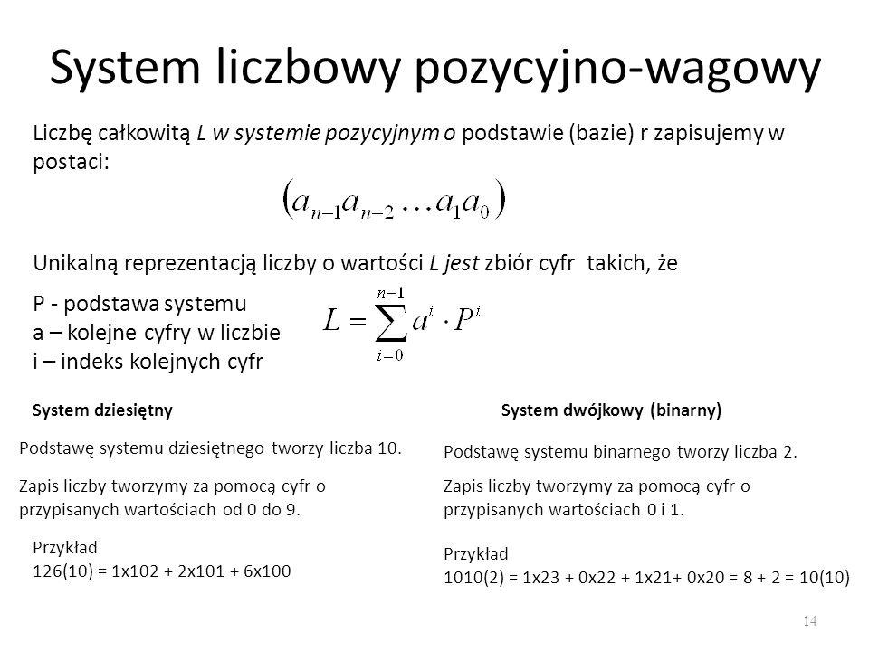 System liczbowy pozycyjno-wagowy 14 Liczbę całkowitą L w systemie pozycyjnym o podstawie (bazie) r zapisujemy w postaci: Unikalną reprezentacją liczby o wartości L jest zbiór cyfr takich, że P - podstawa systemu a – kolejne cyfry w liczbie i – indeks kolejnych cyfr System dziesiętny Podstawę systemu dziesiętnego tworzy liczba 10.