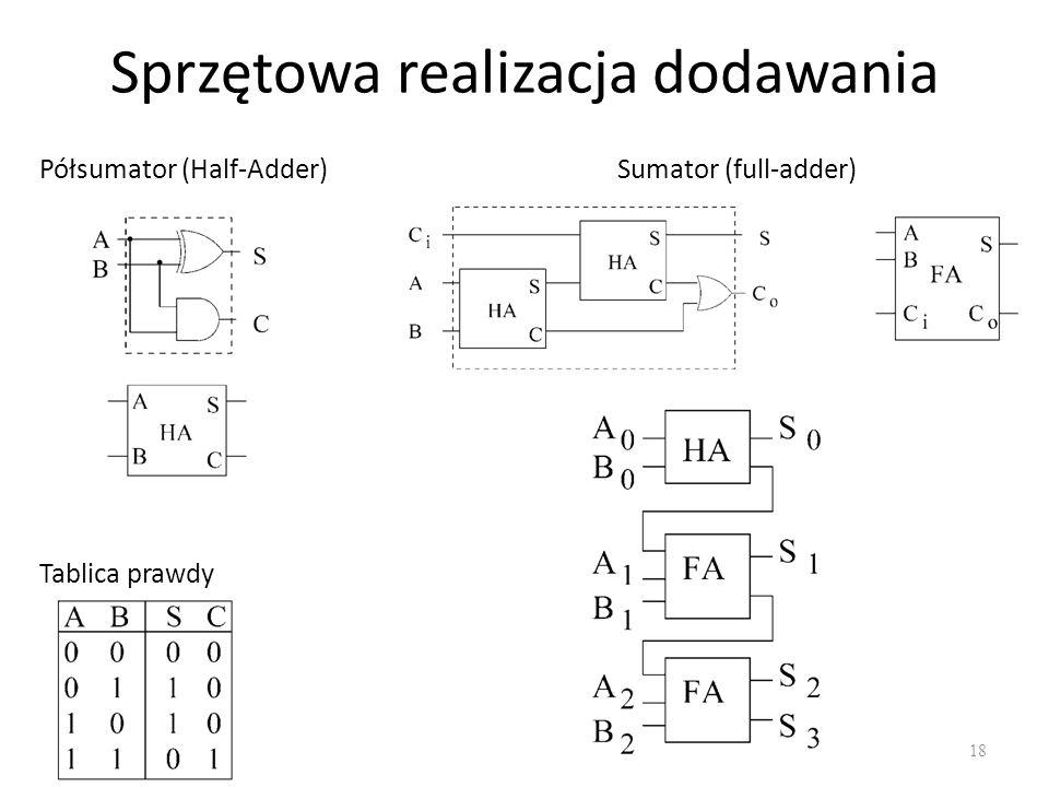 Sprzętowa realizacja dodawania 18 Półsumator (Half-Adder) Tablica prawdy Sumator (full-adder)