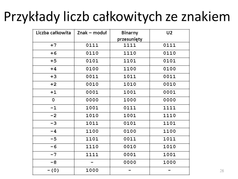 Przykłady liczb całkowitych ze znakiem 26 Liczba całkowitaZnak – modułBinarny przesunięty U2 +7011111110111 +6011011100110 +5010111010101 +40100110001