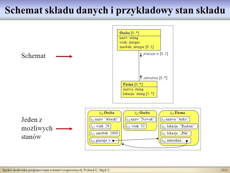 Języki i środowiska programowania systemów rozproszonych, Wykład 02, Slajd 11 2011 Osoba [0..*] nazw: string wiek: integer zarobek: integer [0..1] Firma [0..*] nazwa: string lokacja: string [1..*] pracuje w [0..1] zatrudnia [0..*] i 10 Osoba i 11 nazw Abacki i 12 wiek 29 i 13 zarobek 1900 i 14 pracuje w i 20 Osoba i 21 nazw Nowak i 22 wiek 33 i 30 Firma i 31 nazwa Asko i 32 lokacja Radom i 33 lokacja Piła i 34 zatrudnia Schemat składu danych i przykładowy stan składu Schemat Jeden z możliwych stanów