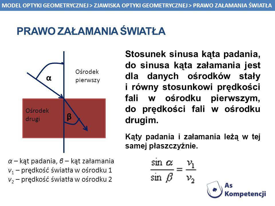 α β PRAWO ZAŁAMANIA ŚWIATŁA Stosunek sinusa kąta padania, do sinusa kąta załamania jest dla danych ośrodków stały i równy stosunkowi prędkości fali w