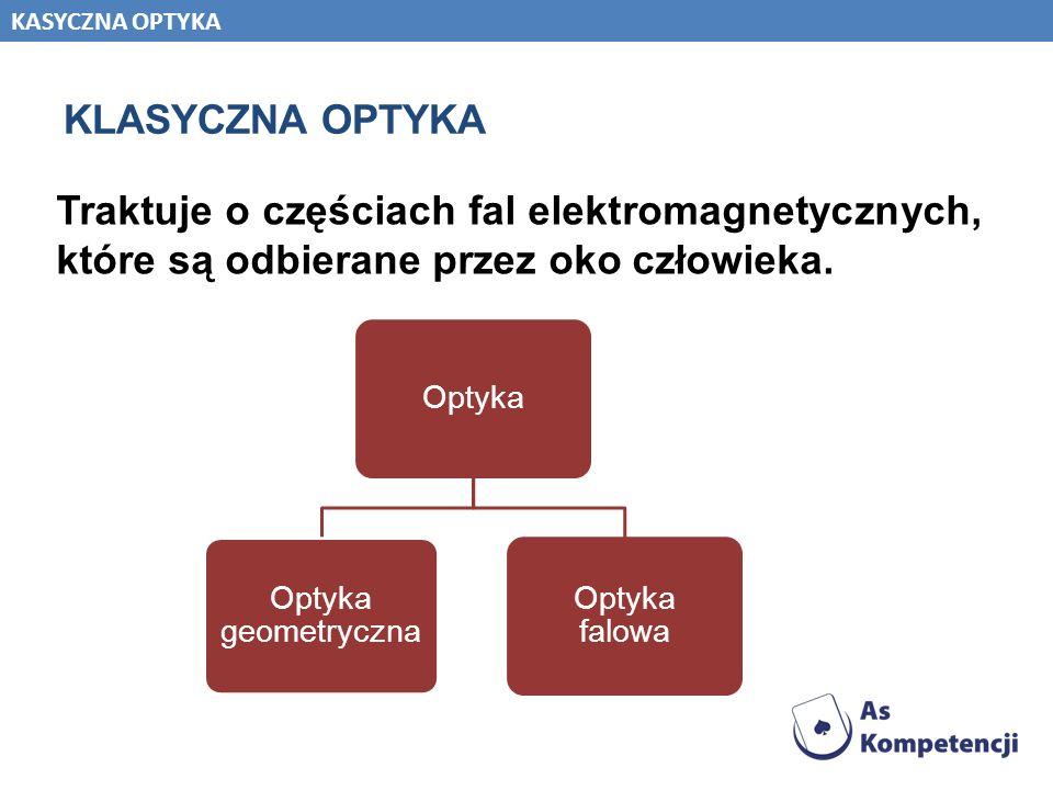 KLASYCZNA OPTYKA Traktuje o częściach fal elektromagnetycznych, które są odbierane przez oko człowieka. Optyka Optyka geometryczna Optyka falowa KASYC