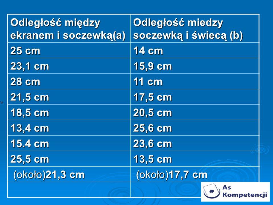 Odległość między ekranem i soczewką(a) Odległość miedzy soczewką i świecą (b) 25 cm 14 cm 23,1 cm 15,9 cm 28 cm 11 cm 21,5 cm 17,5 cm 18,5 cm 20,5 cm 13,4 cm 25,6 cm 15.4 cm 23,6 cm 25,5 cm 13,5 cm (około)21,3 cm (około)21,3 cm (około)17,7 cm (około)17,7 cm
