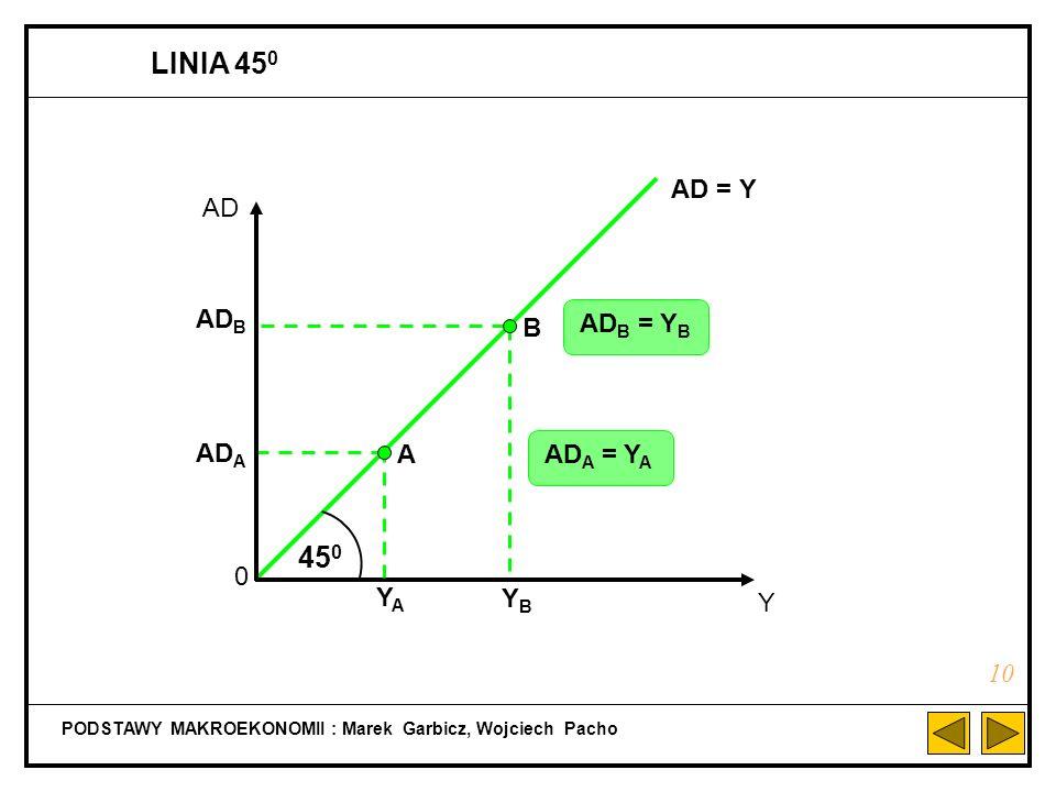 Warunki równowagi: a) Y = AD AD = C + I Y = C + I b) Y D = Y Y D = C + S C + S = C + I S = I PODSTAWY MAKROEKONOMII : Marek Garbicz, Wojciech Pacho PR