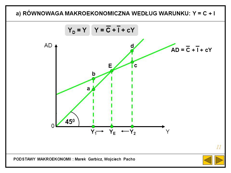 AD B = Y B AD A PODSTAWY MAKROEKONOMII : Marek Garbicz, Wojciech Pacho LINIA 45 0 10 AD Y 0 AD = Y YAYA 45 0 A AD A = Y A AD B YBYB B