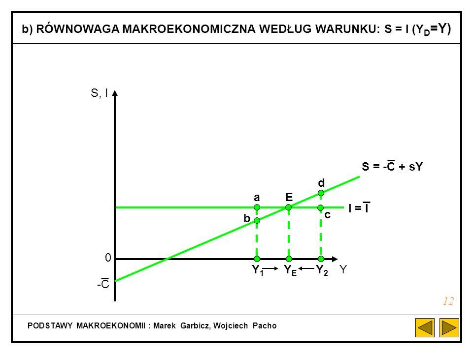 I C = C + cY PODSTAWY MAKROEKONOMII : Marek Garbicz, Wojciech Pacho a) RÓWNOWAGA MAKROEKONOMICZNA WEDŁUG WARUNKU: Y = C + I 11 AD Y 0 Y1Y1 b a Y2Y2 d