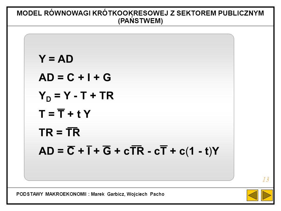 PODSTAWY MAKROEKONOMII : Marek Garbicz, Wojciech Pacho b) RÓWNOWAGA MAKROEKONOMICZNA WEDŁUG WARUNKU: S = I (Y D =Y) 12 S, I Y 0 -C S = -C + sY I = I Y