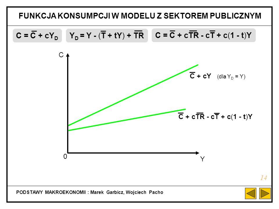 MODEL RÓWNOWAGI KRÓTKOOKRESOWEJ Z SEKTOREM PUBLICZNYM (PAŃSTWEM) PODSTAWY MAKROEKONOMII : Marek Garbicz, Wojciech Pacho 13 Y = AD AD = C + I + G Y D =