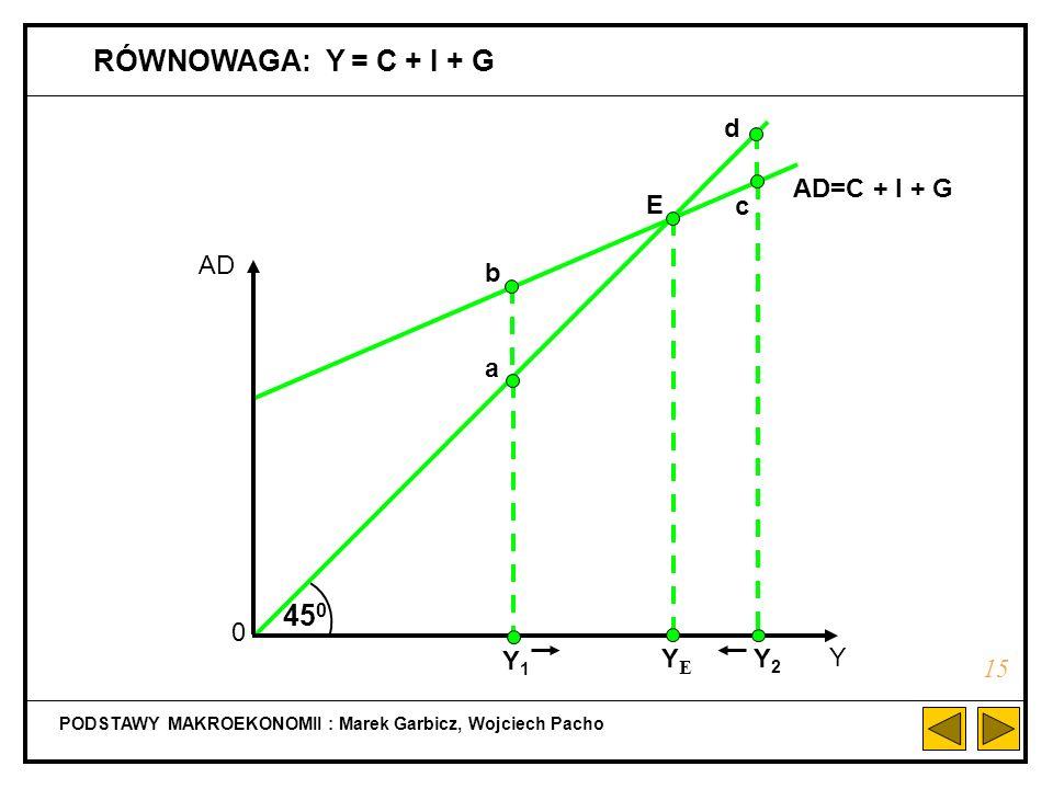 PODSTAWY MAKROEKONOMII : Marek Garbicz, Wojciech Pacho FUNKCJA KONSUMPCJI W MODELU Z SEKTOREM PUBLICZNYM 14 C = C + cY D C Y 0 C + cTR - cT + c(1 - t)