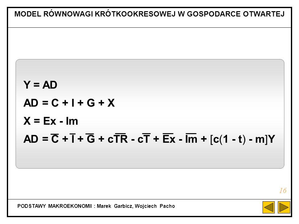 I C PODSTAWY MAKROEKONOMII : Marek Garbicz, Wojciech Pacho RÓWNOWAGA: Y = C + I + G 15 AD Y 0 C + I 45 0 G C + I + G A YAYA B YBYB C YCYC AD Y 0 45 0