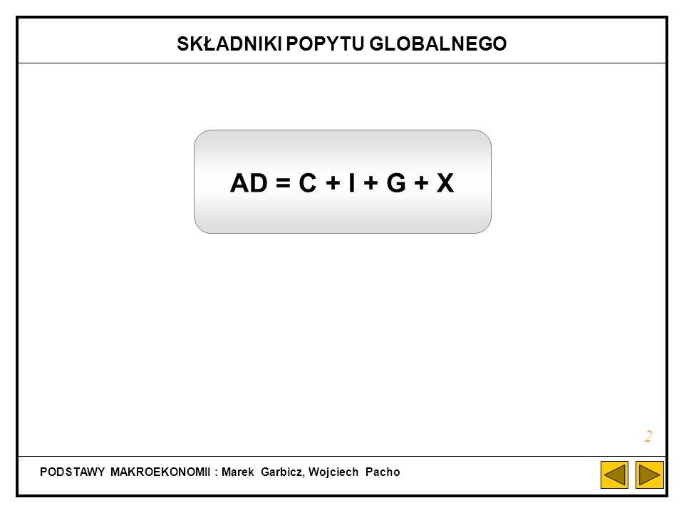 PODSTAWY MAKROEKONOMII : Marek Garbicz, Wojciech Pacho b) RÓWNOWAGA MAKROEKONOMICZNA WEDŁUG WARUNKU: S = I (Y D =Y) 12 S, I Y 0 -C S = -C + sY I = I Y1Y1 a b Y2Y2 d c E YEYE