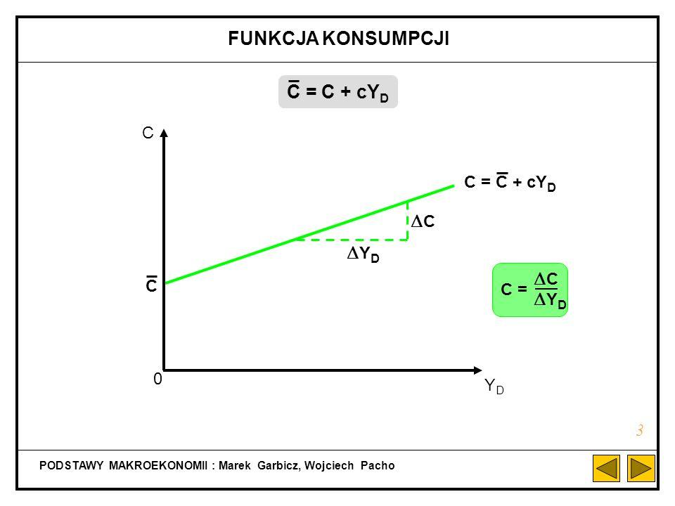 MODEL RÓWNOWAGI KRÓTKOOKRESOWEJ Z SEKTOREM PUBLICZNYM (PAŃSTWEM) PODSTAWY MAKROEKONOMII : Marek Garbicz, Wojciech Pacho 13 Y = AD AD = C + I + G Y D = Y - T + TR T = T + t Y TR = TR AD = C + I + G + cTR - cT + c(1 - t)Y
