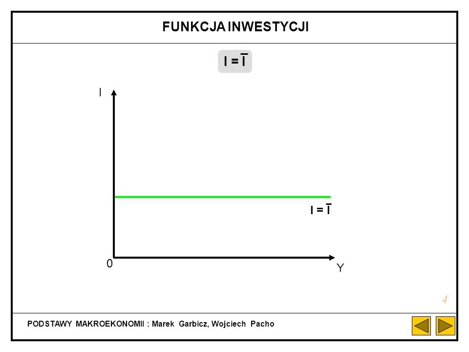 PODSTAWY MAKROEKONOMII : Marek Garbicz, Wojciech Pacho FUNKCJA KONSUMPCJI W MODELU Z SEKTOREM PUBLICZNYM 14 C = C + cY D C Y 0 C + cTR - cT + c(1 - t)Y C + cY (dla Y D = Y) Y D = Y - (T + tY) + TRC = C + cTR - cT + c(1 - t)Y