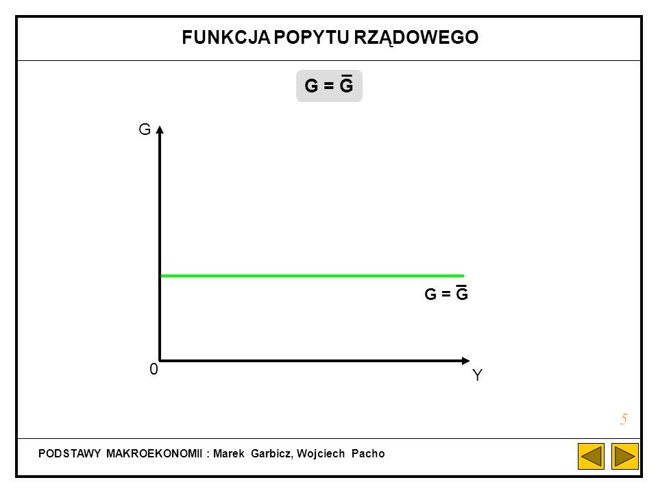 PODSTAWY MAKROEKONOMII : Marek Garbicz, Wojciech Pacho FUNKCJA POPYTU RZĄDOWEGO 5 G = G G Y 0