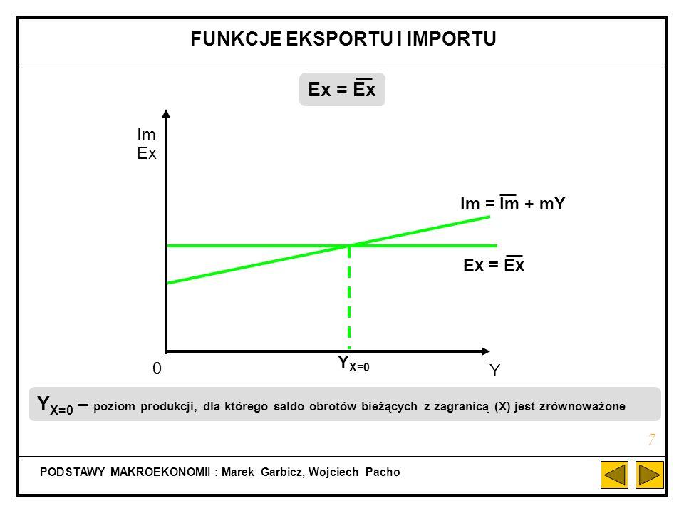Y X=0 PODSTAWY MAKROEKONOMII : Marek Garbicz, Wojciech Pacho FUNKCJE EKSPORTU I IMPORTU Ex = Ex Im = Im + mY Im Ex Y 0 Ex = Ex 7 Y X=0 – poziom produkcji, dla którego saldo obrotów bieżących z zagranicą (X) jest zrównoważone