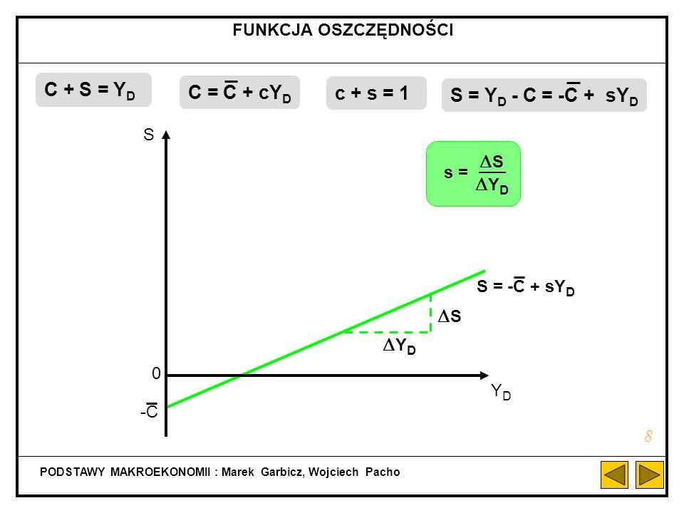 PODSTAWY MAKROEKONOMII : Marek Garbicz, Wojciech Pacho FUNKCJA OSZCZĘDNOŚCI 8 C = C + cY D S = -C + sY D S YDYD 0 Y D S S Y D s = S = Y D - C = -C + sY D -C C + S = Y D c + s = 1