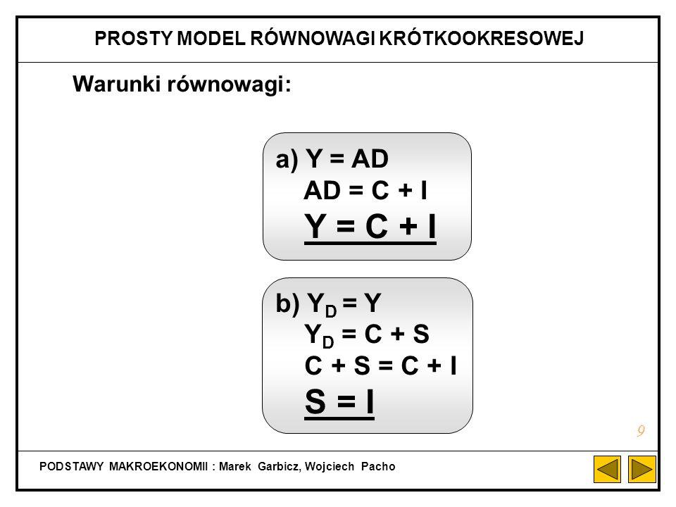 Warunki równowagi: a) Y = AD AD = C + I Y = C + I b) Y D = Y Y D = C + S C + S = C + I S = I PODSTAWY MAKROEKONOMII : Marek Garbicz, Wojciech Pacho PROSTY MODEL RÓWNOWAGI KRÓTKOOKRESOWEJ 9