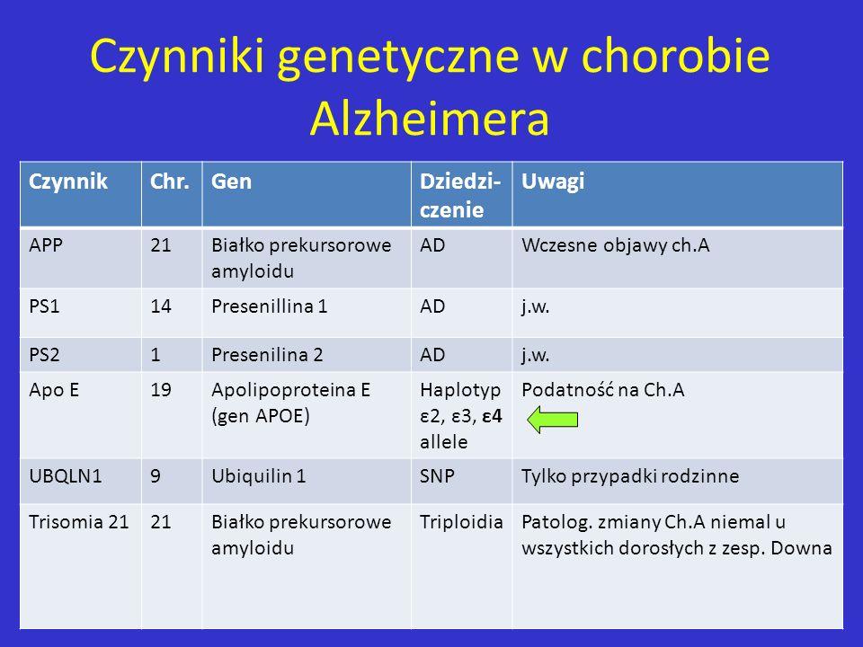 Czynniki genetyczne w chorobie Alzheimera CzynnikChr.GenDziedzi- czenie Uwagi APP21Białko prekursorowe amyloidu ADWczesne objawy ch.A PS114Presenillin