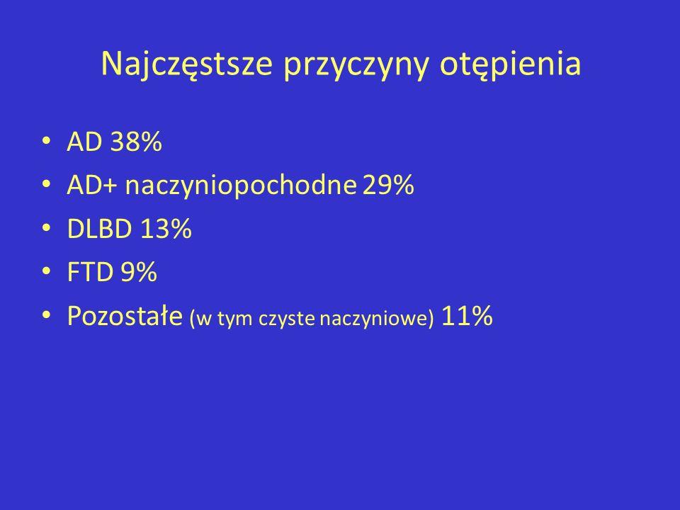 Przyczyny otępienia Choroby neurodegeneracyjne (Ch Alzheimera) Choroby naczyniowe – Multi-infarct dementia, Binswangers disease – Angiopatie amyloidowe Schorzenia infekcyjne-zapalne, immunologiczne Neurosyfilis, AIDS, PML – Choroby prionowe – Sclerosis multiplex Schorzenia metaboliczne i intoksykacje – Alkoholizm, przewlekłe zatrucia lekami – Deficyty B12, kwasu foliowego, pellagra, – Encefalopatia wątrobowa, niedoczynność tarczycy – Inne (nowotwory, pourazowe)