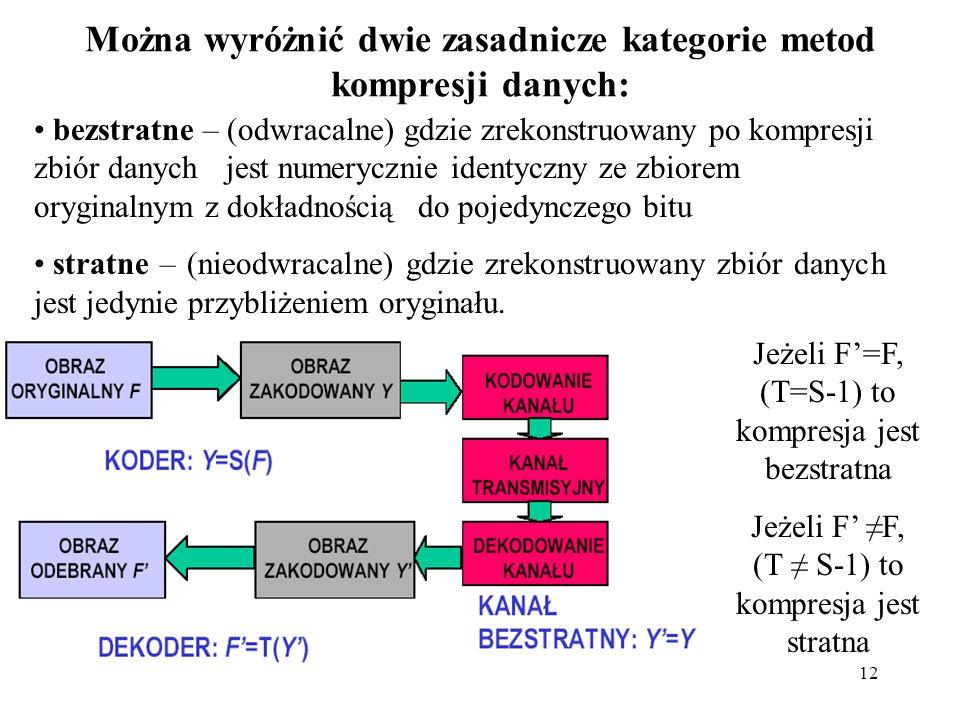 12 Można wyróżnić dwie zasadnicze kategorie metod kompresji danych: bezstratne – (odwracalne) gdzie zrekonstruowany po kompresji zbiór danych jest num