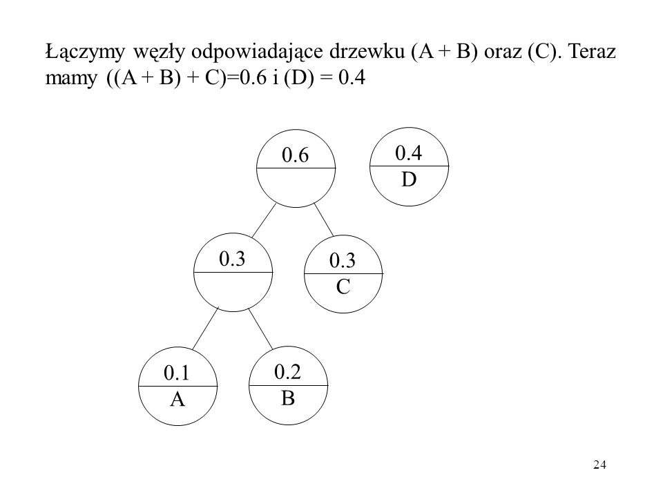 24 Łączymy węzły odpowiadające drzewku (A + B) oraz (C). Teraz mamy ((A + B) + C)=0.6 i (D) = 0.4 0.4 D 0.3 C 0.1 A 0.2 B 0.3 0.6