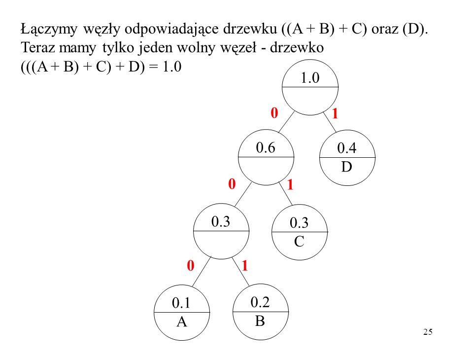 25 Łączymy węzły odpowiadające drzewku ((A + B) + C) oraz (D). Teraz mamy tylko jeden wolny węzeł - drzewko (((A + B) + C) + D) = 1.0 0.4 D 0.3 C 0.1