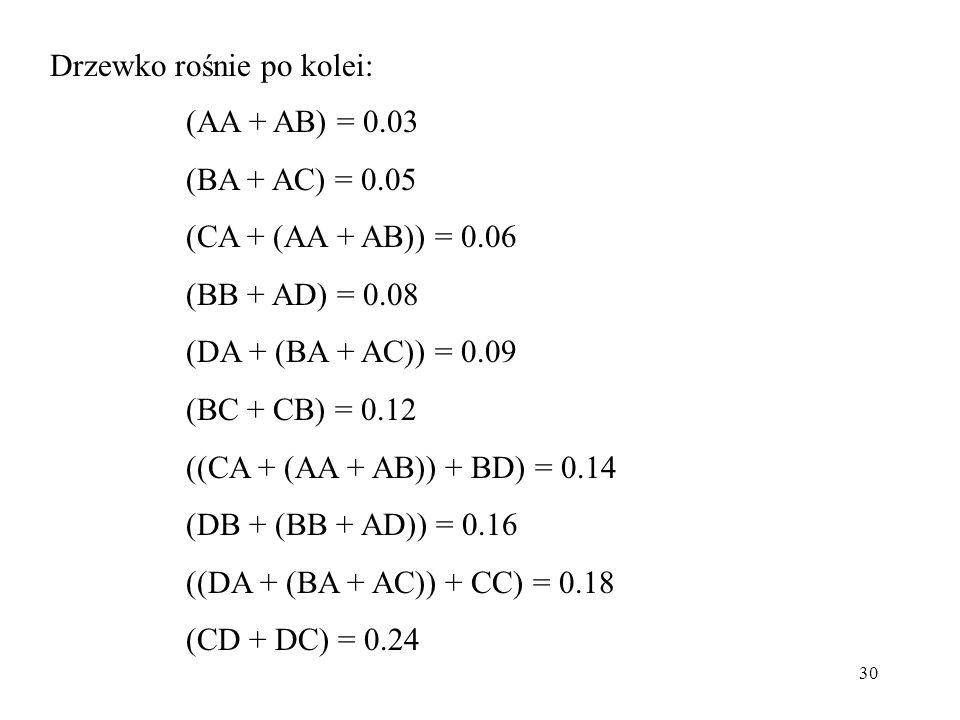 30 (AA + AB) = 0.03 (BA + AC) = 0.05 (CA + (AA + AB)) = 0.06 (BB + AD) = 0.08 (DA + (BA + AC)) = 0.09 (BC + CB) = 0.12 ((CA + (AA + AB)) + BD) = 0.14