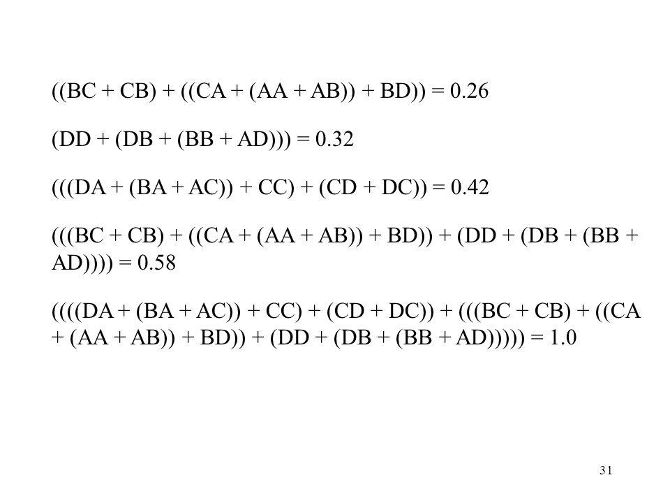 31 ((BC + CB) + ((CA + (AA + AB)) + BD)) = 0.26 (DD + (DB + (BB + AD))) = 0.32 (((DA + (BA + AC)) + CC) + (CD + DC)) = 0.42 (((BC + CB) + ((CA + (AA +