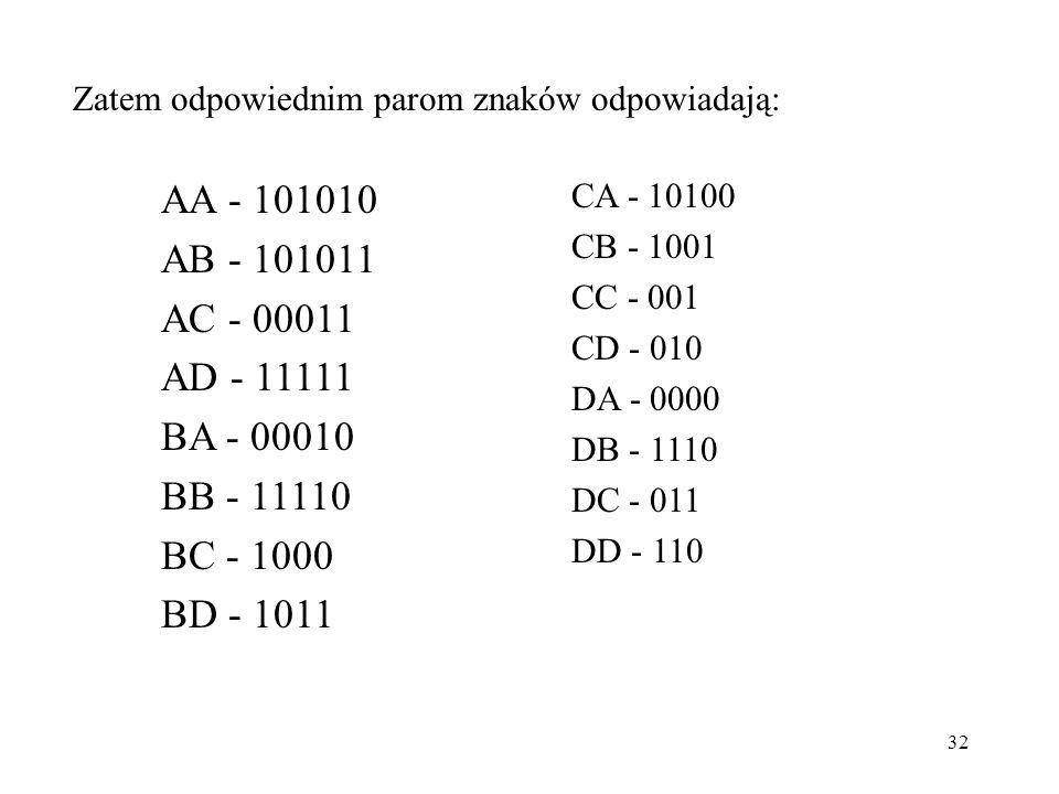 32 Zatem odpowiednim parom znaków odpowiadają: AA - 101010 AB - 101011 AC - 00011 AD - 11111 BA - 00010 BB - 11110 BC - 1000 BD - 1011 CA - 10100 CB -