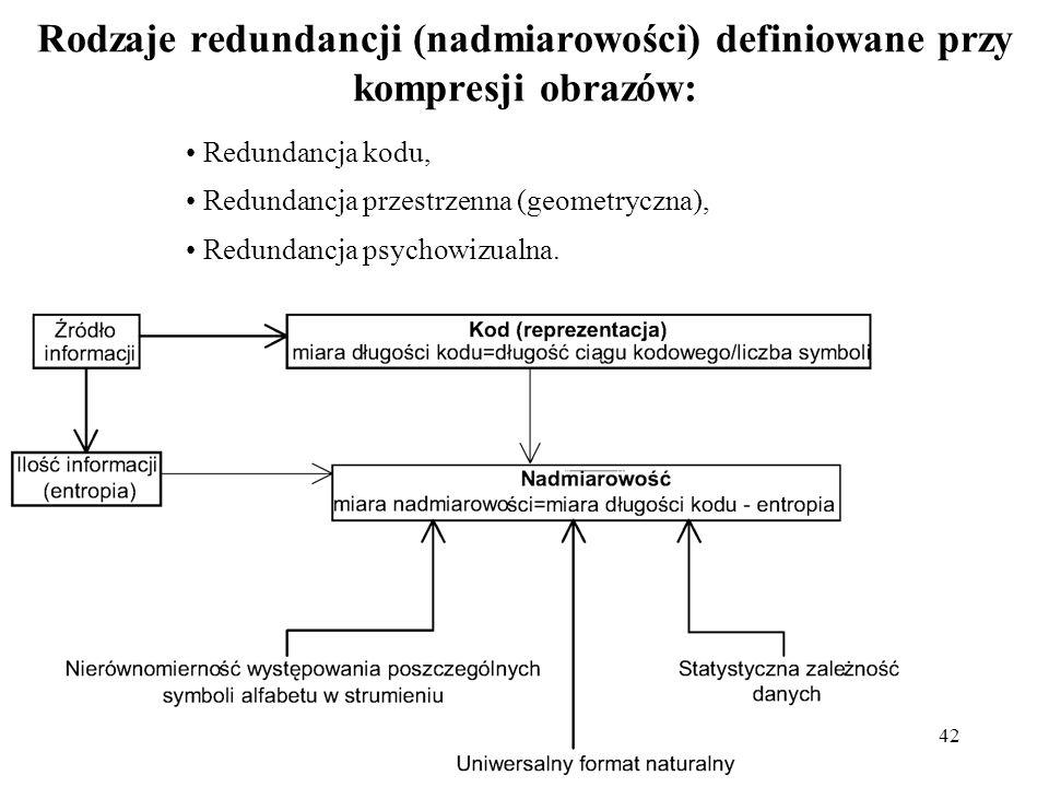 42 Rodzaje redundancji (nadmiarowości) definiowane przy kompresji obrazów: Redundancja kodu, Redundancja przestrzenna (geometryczna), Redundancja psyc