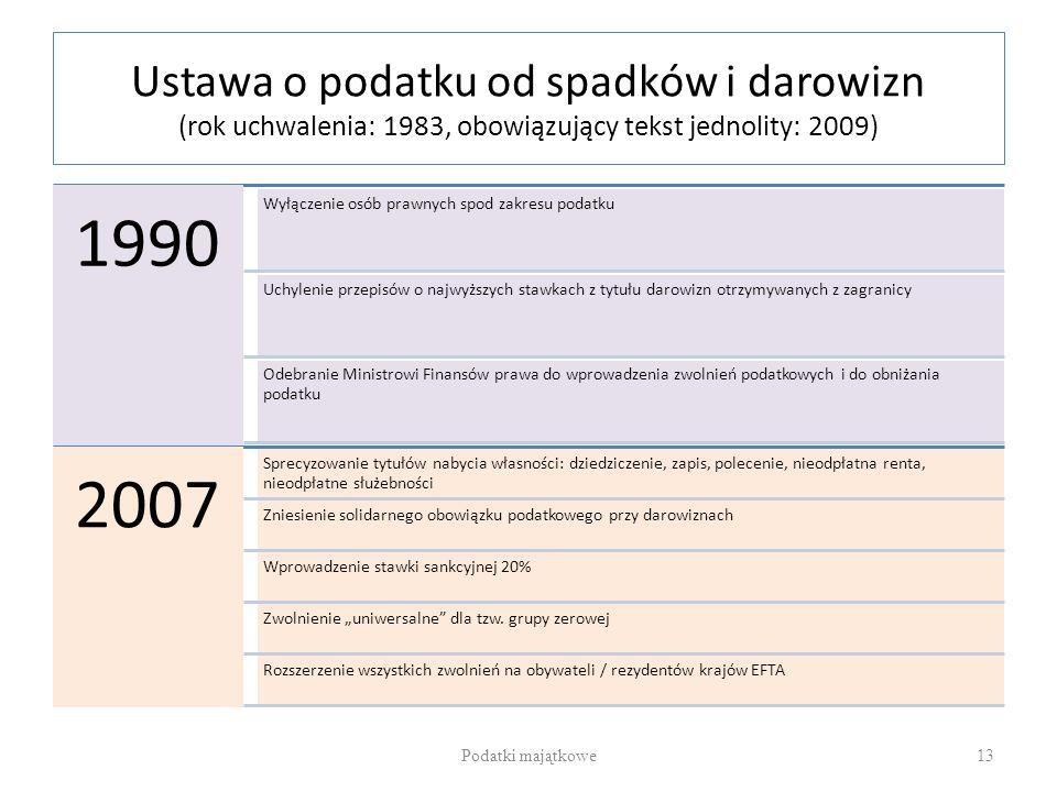 Ustawa o podatku od spadków i darowizn (rok uchwalenia: 1983, obowiązujący tekst jednolity: 2009) 1990 Wyłączenie osób prawnych spod zakresu podatku U