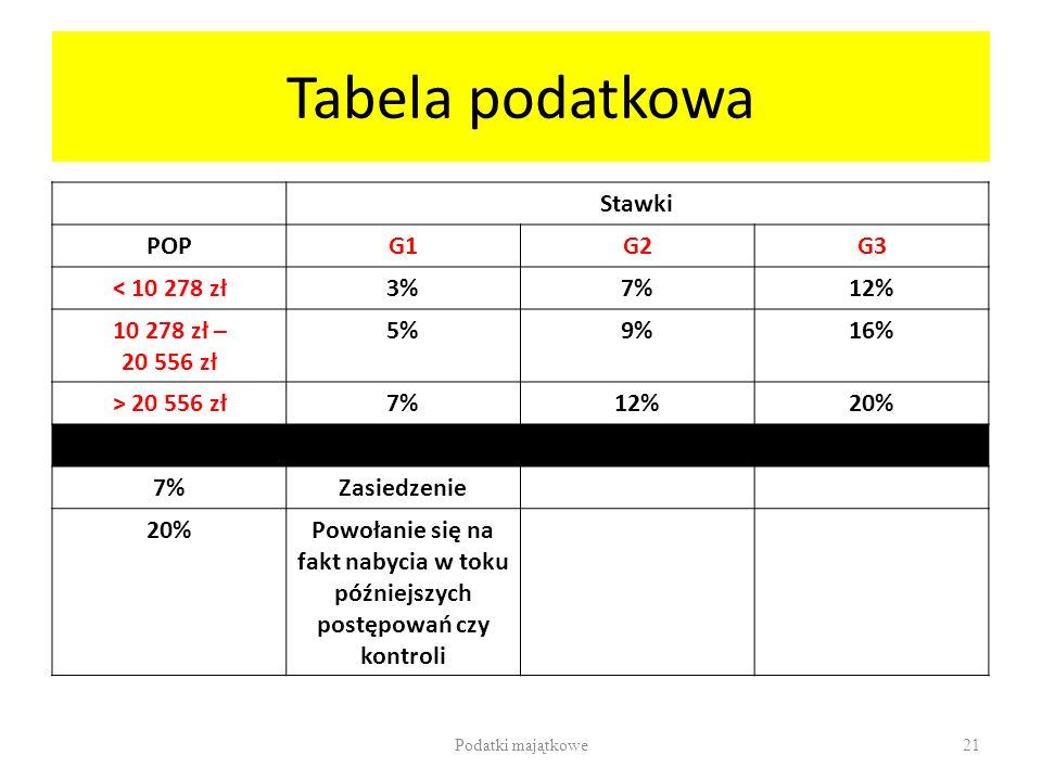 Tabela podatkowa Stawki POPG1G2G3 < 10 278 zł3%7%12% 10 278 zł – 20 556 zł 5%9%16% > 20 556 zł7%12%20% 7%Zasiedzenie 20%Powołanie się na fakt nabycia