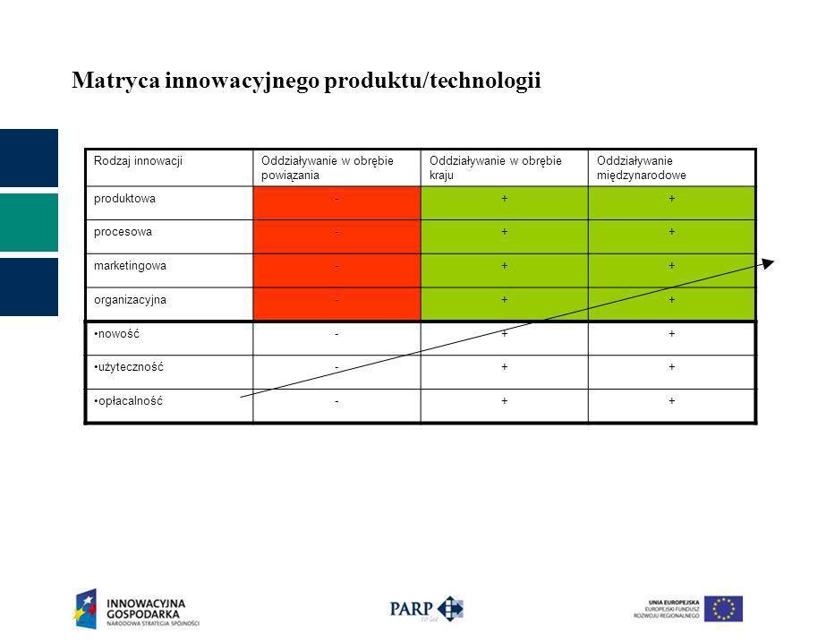 Matryca innowacyjnego produktu/technologii Rodzaj innowacjiOddziaływanie w obrębie powiązania Oddziaływanie w obrębie kraju Oddziaływanie międzynarodo