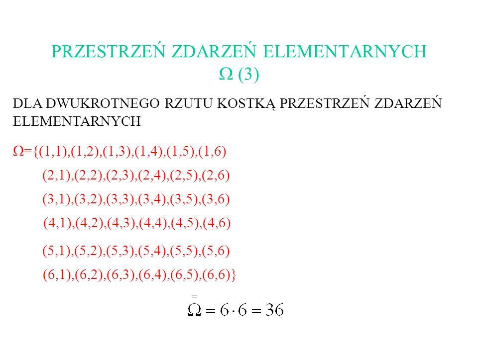 PRZESTRZEŃ ZDARZEŃ ELEMENTARNYCH (3) DLA DWUKROTNEGO RZUTU KOSTKĄ PRZESTRZEŃ ZDARZEŃ ELEMENTARNYCH ={(1,1),(1,2),(1,3),(1,4),(1,5),(1,6) (2,1),(2,2),(