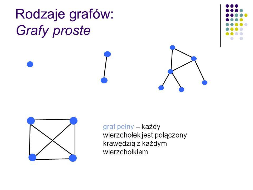 Rodzaje grafów: Grafy złożone Multigraf – dwa wierzchołki mogą być połączone kilkoma krawędziami Pseudograf – pojawiają się pętle czyli krawędzie wychodzące z i wchodzące do tego samego wierzchołka