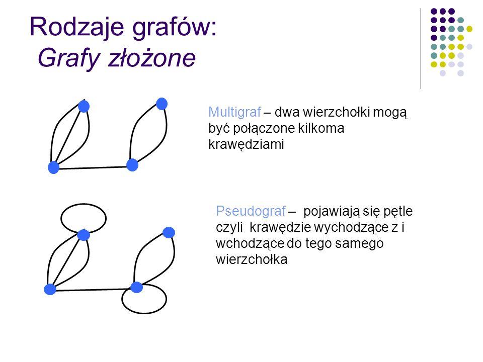 Rodzaje grafów: Grafy złożone Graf skierowany – krawędzie, zwane też łukami, spełniają warunek (u,v)(v,u) Graf ważony – gdy krawędziom zostają przyporządkowane liczby – wagi 5 2 5 4 6 5 2 1