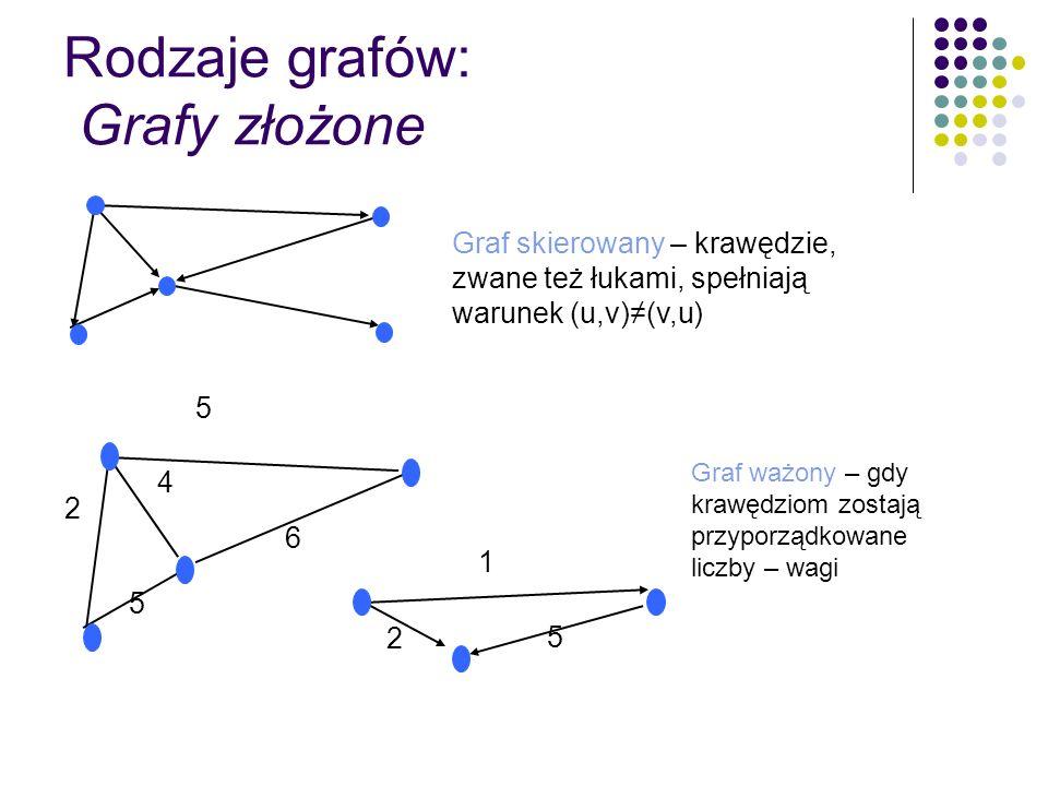 Rodzaje grafów: Grafy złożone Graf skierowany – krawędzie, zwane też łukami, spełniają warunek (u,v)(v,u) Graf ważony – gdy krawędziom zostają przypor