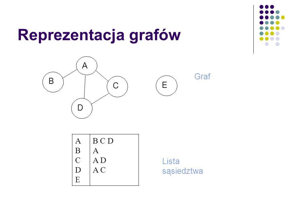 Reprezentacja grafów A B C D E ABCDEABCDE 0 1 1 1 0 1 0 0 0 0 1 0 0 1 0 1 0 1 0 0 0 0 0 0 0 Macierz sąsiedztwa Macierz incydencji AB AC AD CD ABCDEABCDE 1 1 1 0 1 0 0 0 0 1 0 0 1 1 0 0