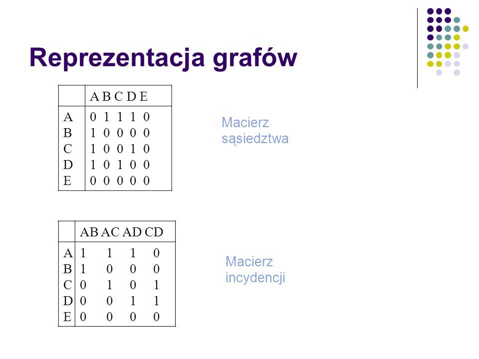 Reprezentacja grafów A B C D E ABCDEABCDE 0 1 1 1 0 1 0 0 0 0 1 0 0 1 0 1 0 1 0 0 0 0 0 0 0 Macierz sąsiedztwa Macierz incydencji AB AC AD CD ABCDEABC