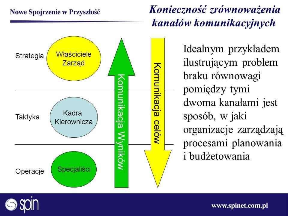 Właściciele Zarząd Kadra Kierownicza Specjaliści Komunikacja celów Komunikacja Wyników Konieczność zrównoważenia kanałów komunikacyjnych Strategia Tak