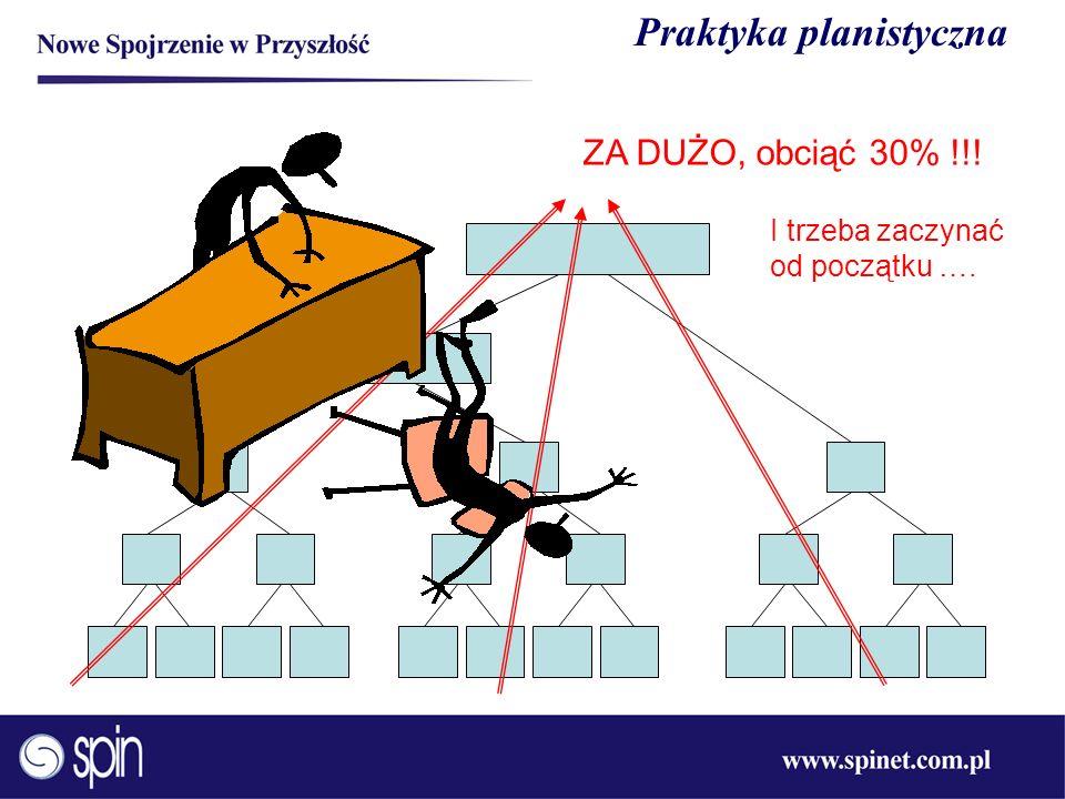 Praktyka planistyczna ZA DUŻO, obciąć 30% !!! I trzeba zaczynać od początku ….