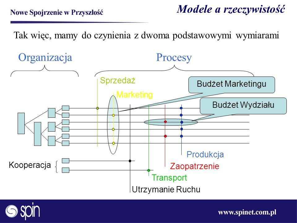Budżet Marketingu Modele a rzeczywistość Tak więc, mamy do czynienia z dwoma podstawowymi wymiarami Organizacja Produkcja Zaopatrzenie Transport Proce