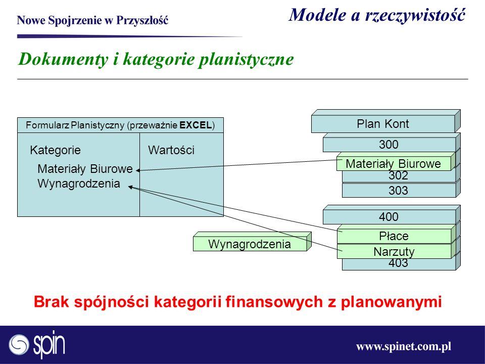 303 302 Dokumenty i kategorie planistyczne Formularz Planistyczny (przeważnie EXCEL) KategorieWartości Plan Kont 301 300 403 402 401 400 Materiały Biu
