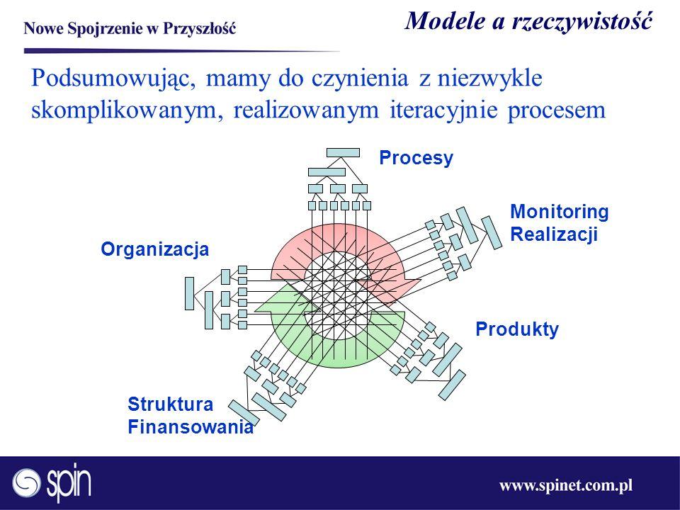 Podsumowując, mamy do czynienia z niezwykle skomplikowanym, realizowanym iteracyjnie procesem Organizacja Procesy Produkty Struktura Finansowania Moni