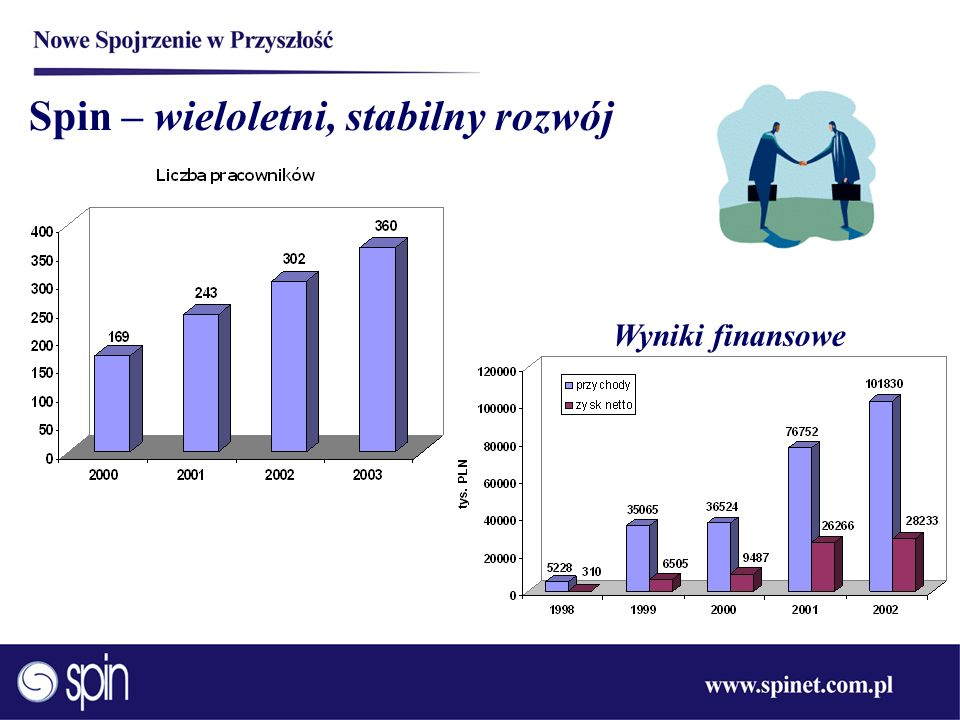 Spin – wieloletni, stabilny rozwój Wyniki finansowe