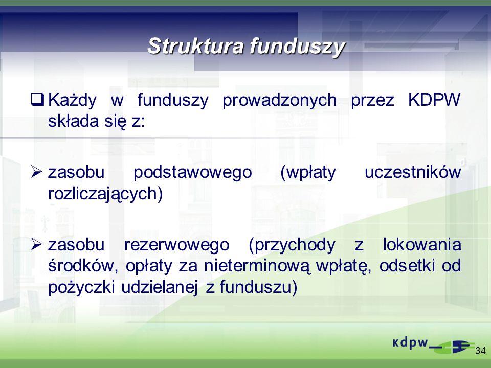 Struktura funduszy Każdy w funduszy prowadzonych przez KDPW składa się z: zasobu podstawowego (wpłaty uczestników rozliczających) zasobu rezerwowego (