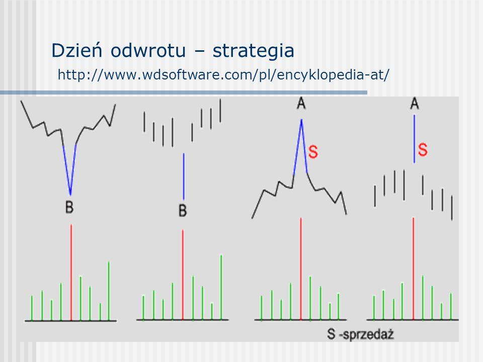 Dzień odwrotu – strategia http://www.wdsoftware.com/pl/encyklopedia-at/