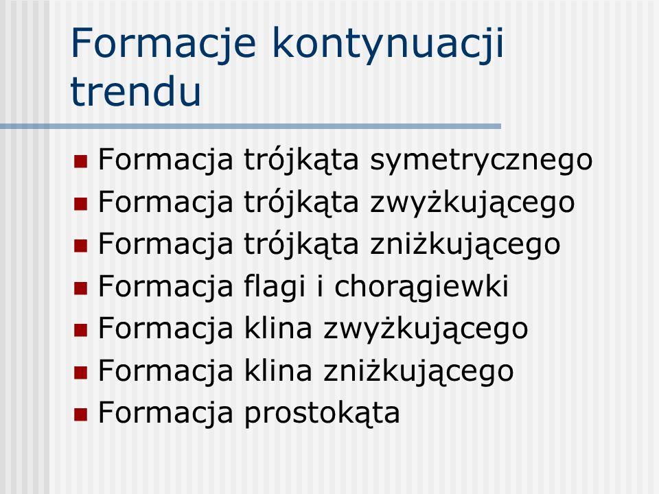 Formacje kontynuacji trendu Formacja trójkąta symetrycznego Formacja trójkąta zwyżkującego Formacja trójkąta zniżkującego Formacja flagi i chorągiewki