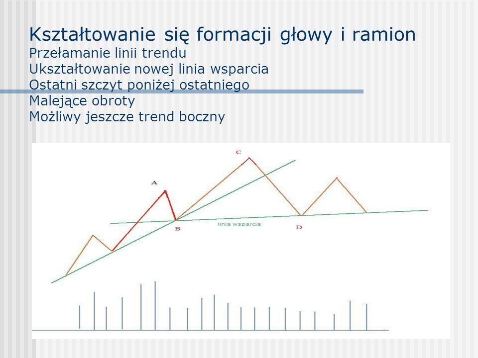 Kształtowanie się formacji głowy i ramion Przełamanie linii trendu Ukształtowanie nowej linia wsparcia Ostatni szczyt poniżej ostatniego Malejące obro